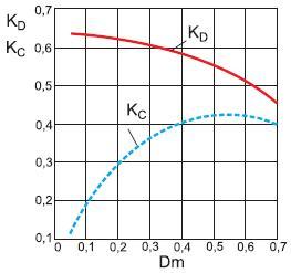 Зависимости коэффициентов потерь наэлектропроводность