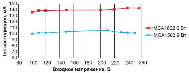 Зависимость тока светодиодов от входного напряжения LED-драйверов на базе ИМС MCA1602