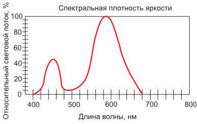 Спектральная характеристика приборов LGLV311E/E1, 313E/E1
