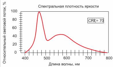 Спектральная характеристика приборов LGLW311E/E1, 313E/E1