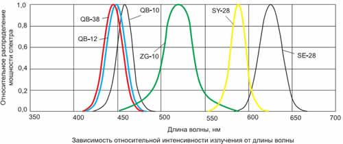 Спектральные характеристики светодиодов серии KADS-8070