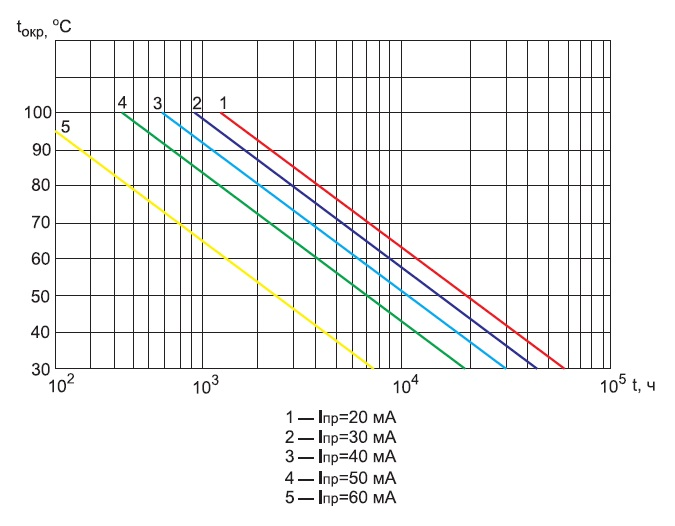 Зависимость срока службы индикаторов от режима эксплуатации