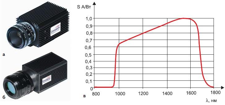 ИК ТВ-камеры фирмы Goodrich: а) SU320M-1.7RT; б) SU620SDWH-1.7RT; в) типичная кривая спектральной чувствительности ИК ТВ-камер фирмы Goodrich Corp