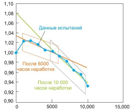 Более поздние точки измерения по TM-21