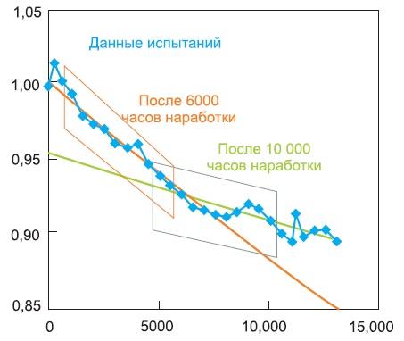 Как показано и на рис. 2, кривая по точкам данных LM-80 обеспечивает лучшую оценку стабильности светового потока светодиода