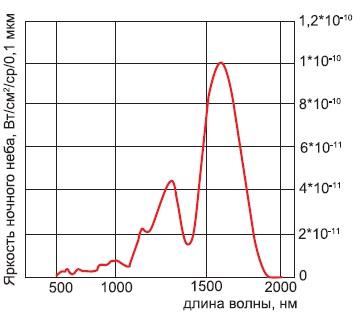 Характер возрастания яркости ночного неба присмещении в ИК область спектра