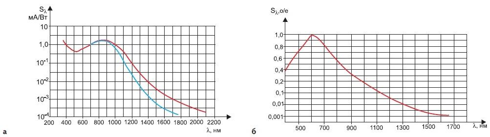 Типичные кривые спектральной чувствительности ПНВ фирмы «Электрооптик»