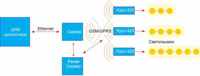 Развернутая блок-схема комплексного решения G-ProForce