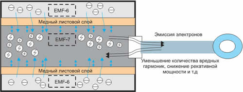 Внутренний состав системы Force
