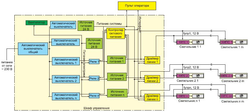 Структурная схема СУ светодиодными светильниками