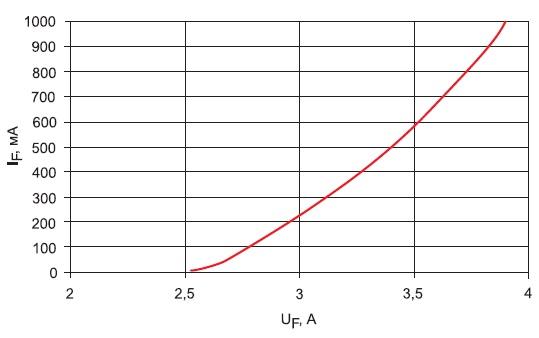 Вольт-амперная характеристика светодиода