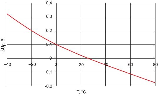 Зависимость прямого падения напряжения на светодиоде от температуры