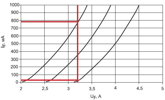 Зависимость положения ВАХ от разброса технологических параметров светодиода