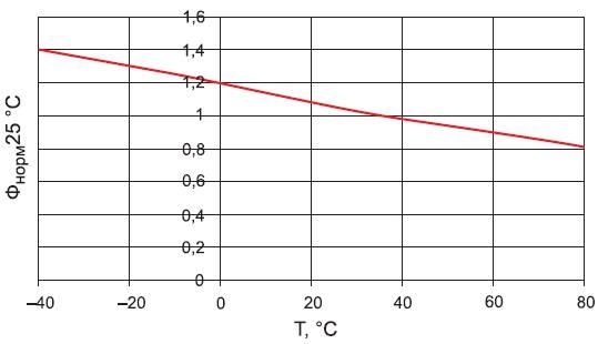 Зависимость светового потока светодиода от температуры