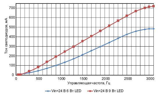 Зависимость тока светодиодов отчастоты управляющего сигнала
