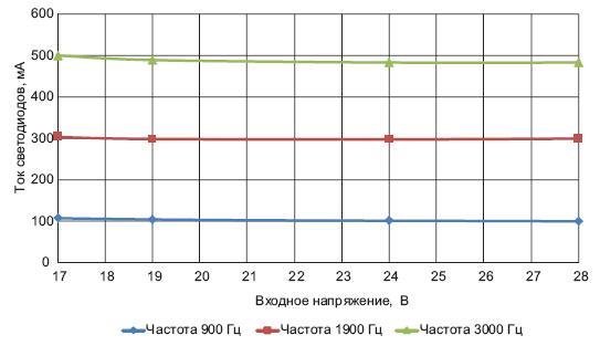 Зависимость тока светодиодов от  напряжения драйвера мощностью 6Вт