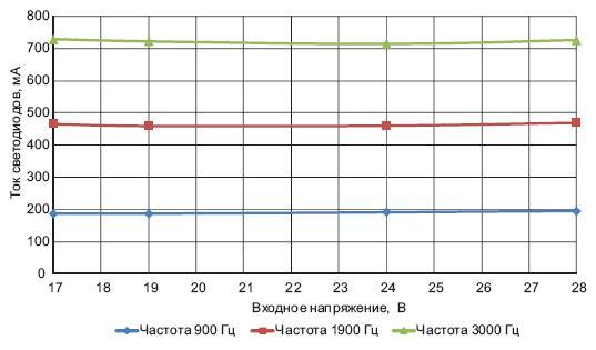Зависимость тока светодиодов от  напряжения драйвера мощностью 9Вт