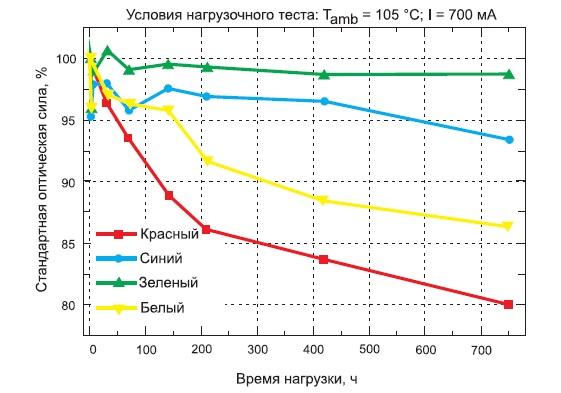 Ухудшение мощности излучения светодиодов разных цветов под воздействием нагрузочных характеристик