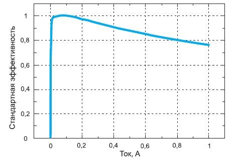 Эффективность белого светодиодного модуля