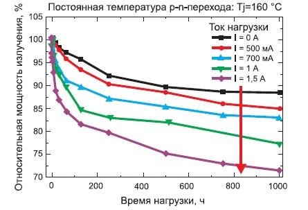 Ухудшение оптической мощности белых светодиодов, настроенных на нагрузочные испытания с другими уровнями тока