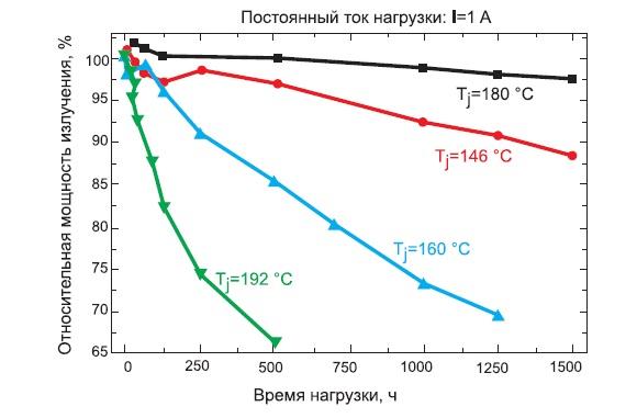 Уменьшение силы света белого светодиода под воздействием различных температур