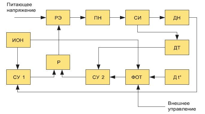 Структура системы управления