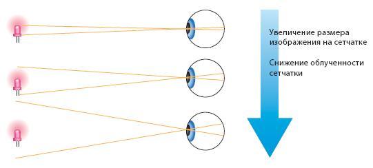Размер изображения насетчатке и облученность сетчатки