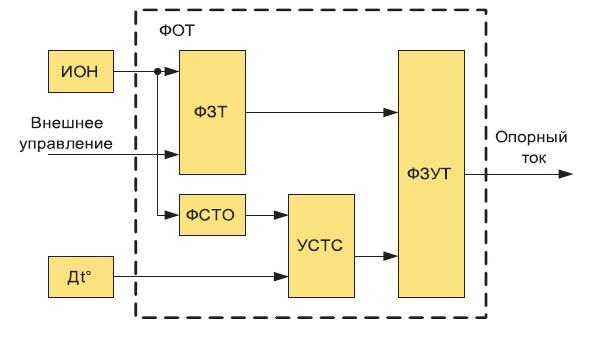 Структура формирователя опорного тока