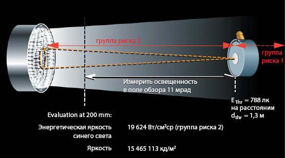 Методика определения порогового расстояния