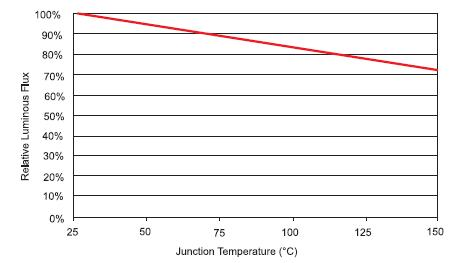 С ростом температуры доля мощности, уходящая в световой поток, падает