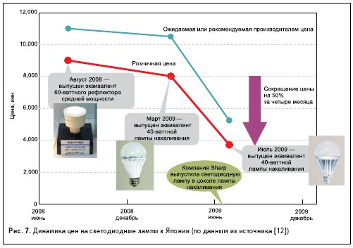 Рис. 7. Динамика цен на светодиодные лампы в Японии (по данным из источника [12])