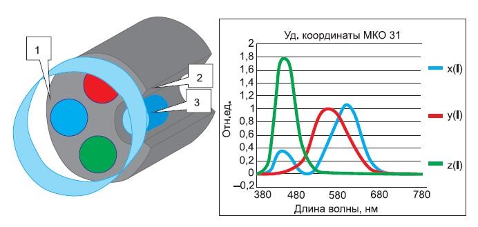 Схема ФПУ прибора «ТКА-ИЦТ» и удельные координаты МКО-31
