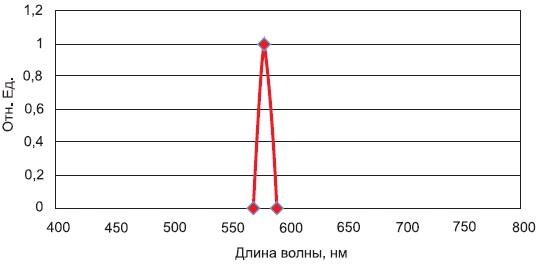 Аппаратная функция спектрального прибора