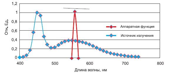 Процесс исследования спектрального состава источника