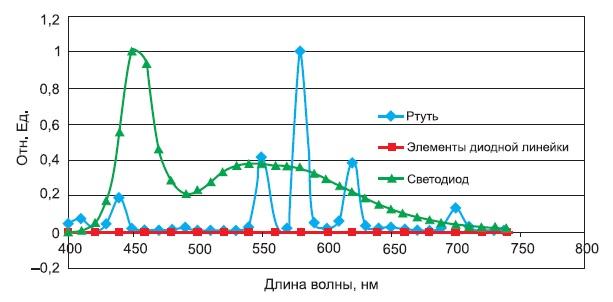 Спектры излучения ртутной лампы высокого давления и белого светодиода