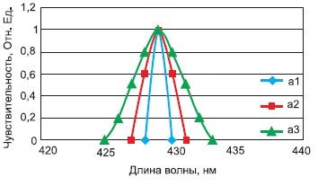 Относительная спектральная чувствительность элемента фотодиодной линейки