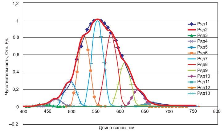 Приведение спектральной чувствительности фотодиодной линейки к виду относительной световой эффективности глаза