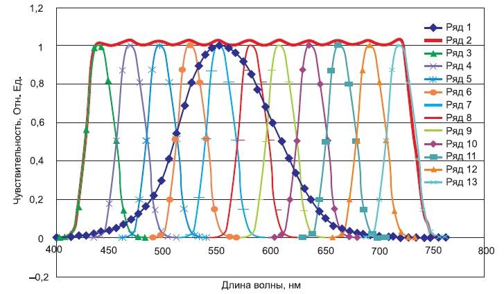 Приведение спектральной чувствительности фотодиодной линейки к П-образному виду
