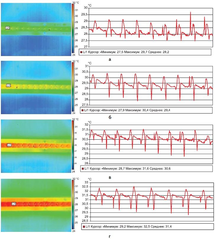 Инфракрасные снимки печатных плат и соответствующие графики температур