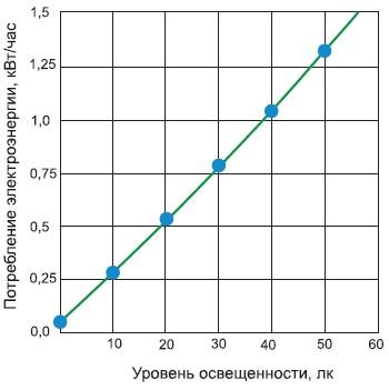 Зависимость потребления электроэнергии системой светодиодного освещения ИСО «Хамелеон»