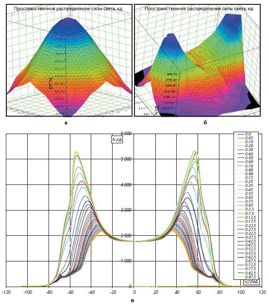 Примеры представления фотометрического тела осветительных приборов
