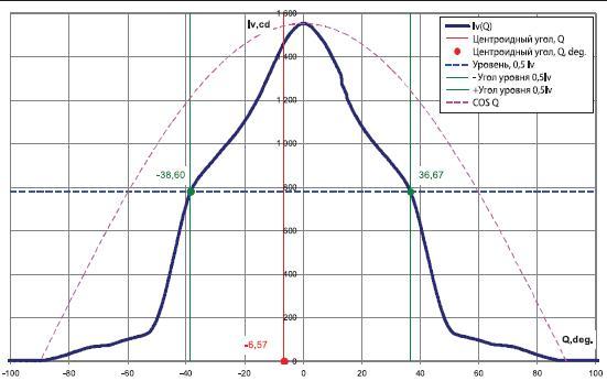 Угловое распределение силы света источника