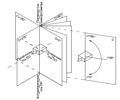 Измерение пространственного распределения силы света