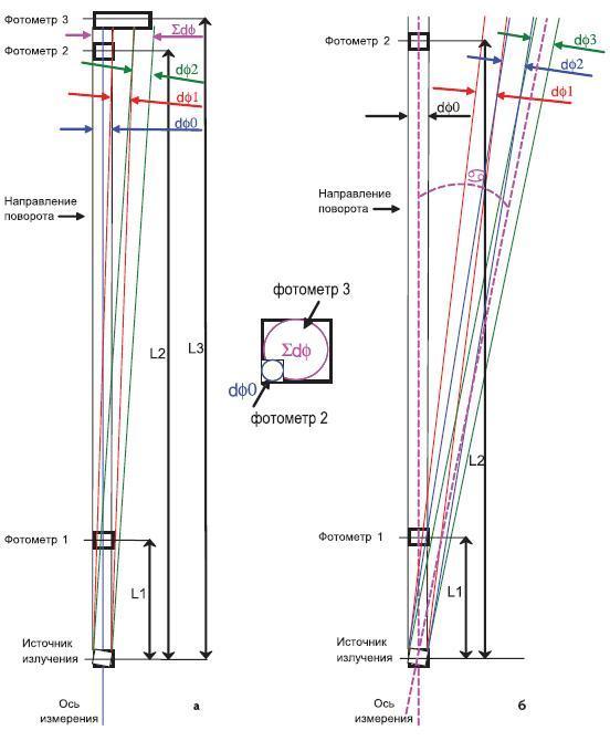 Схематическое изображение процесса измерения углового распределения силы света