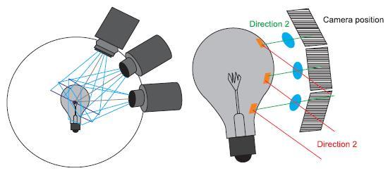 Принцип измерения фотометрических характеристик источников света