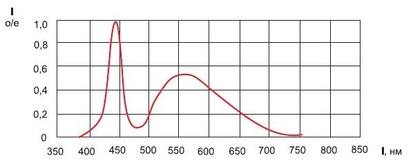 Типичная спектральная характеристика светодиодов белого цвета свечения
