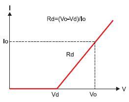 Зависимость тока отнапряжения в режиме LED