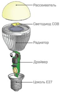 Оригинальная светодиодная лампа от ГК «Оптоган»0