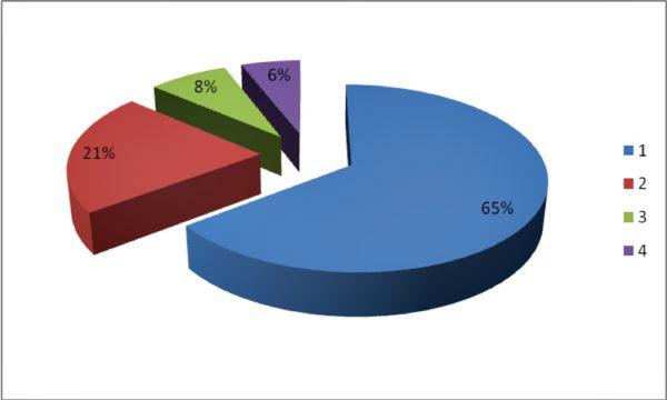 Процентное соотношение соответствия светодиодных светильников нормативным требованиям